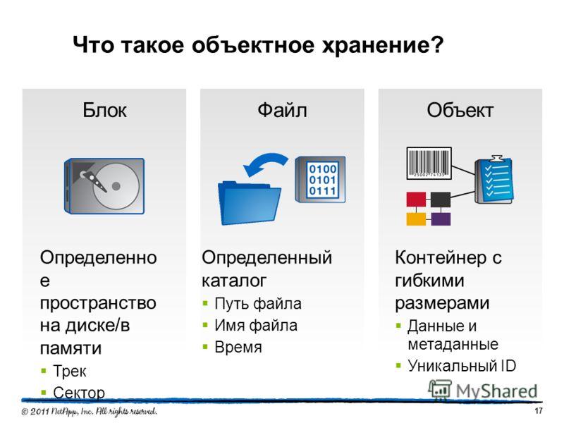 БлокФайлОбъект Что такое объектное хранение? Определенно е пространство на диске/в памяти Трек Сектор Определенный каталог Путь файла Имя файла Время Контейнер с гибкими размерами Данные и метаданные Уникальный ID 17
