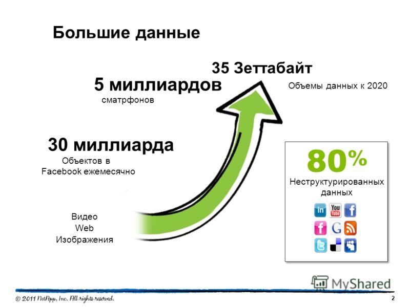 Большие данные 2 Видео Web Изображения Объемы данных к 2020 35 Зеттабайт 5 миллиардов сматрфонов 30 миллиарда Объектов в Facebook ежемесячно