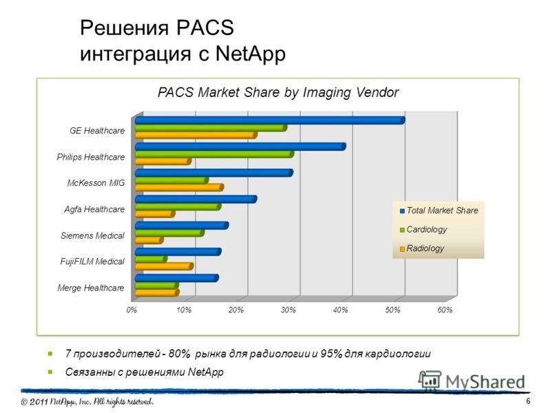 Решения PACS интеграция с NetApp 6 7 производителей - 80% рынка для радиологии и 95% для кардиологии Связанны с решениями NetApp