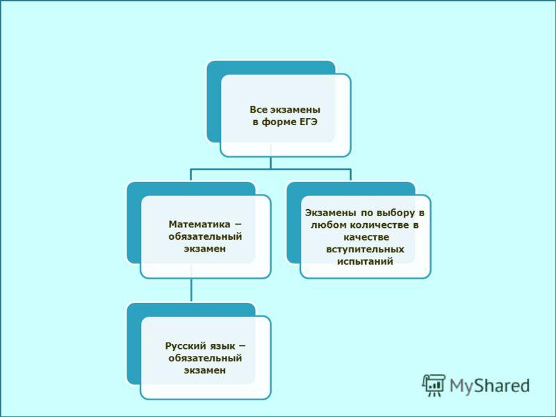 Все экзамены в форме ЕГЭ Математика – обязательный экзамен Русский язык – обязательный экзамен Экзамены по выбору в любом количестве в качестве вступительных испытаний