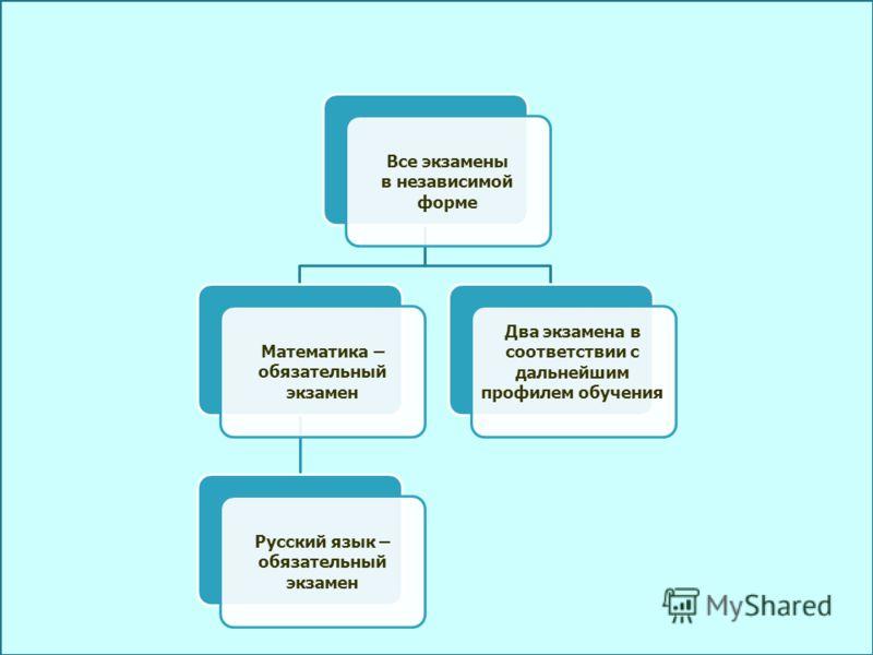 Все экзамены в независимой форме Математика – обязательный экзамен Русский язык – обязательный экзамен Два экзамена в соответствии с дальнейшим профилем обучения
