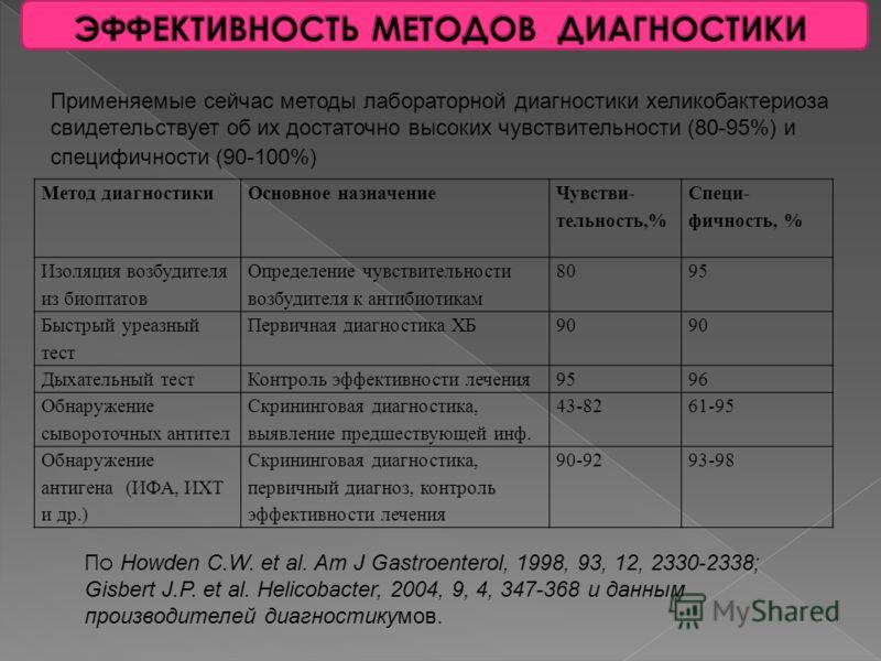 Концентрация антигена H.pylori (нг/мл) 050100150 Число тестированных в ИХТ проб60 Число проб, давших в ИХТ + реакцию01060 Число проб, давших в ИХТ - реакцию805000 Порог чувствительности ИХТ не ниже 100 нг антигена H.p./ мл