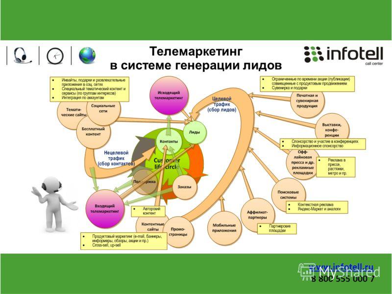 Телемаркетинг в системе генерации лидов www.infotell.ru 8 800 555 000 7