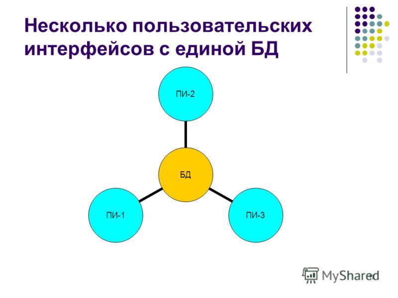 19 Несколько пользовательских интерфейсов с единой БД БД ПИ-2ПИ-3ПИ-1