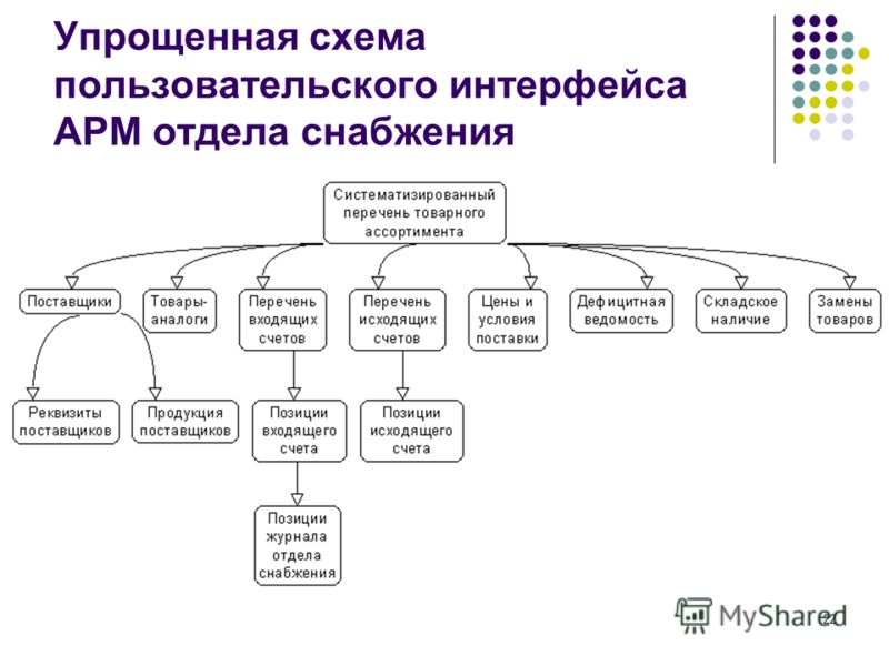 АРМ отдела снабжения