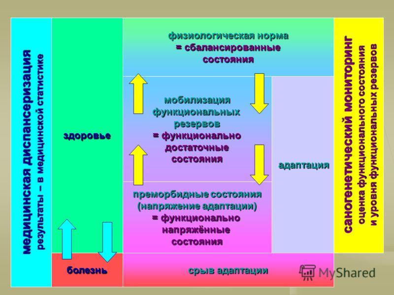физиологическая норма = сбалансированные состояния мобилизацияфункциональныхрезервов = функционально достаточныесостояния преморбидные состояния (напряжение адаптации) = функционально напряжённыесостояния срыв адаптации здоровье болезнь медицинская д