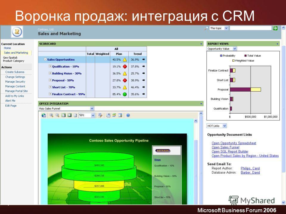 Microsoft Business Forum 2006 Воронка продаж: интеграция с CRM