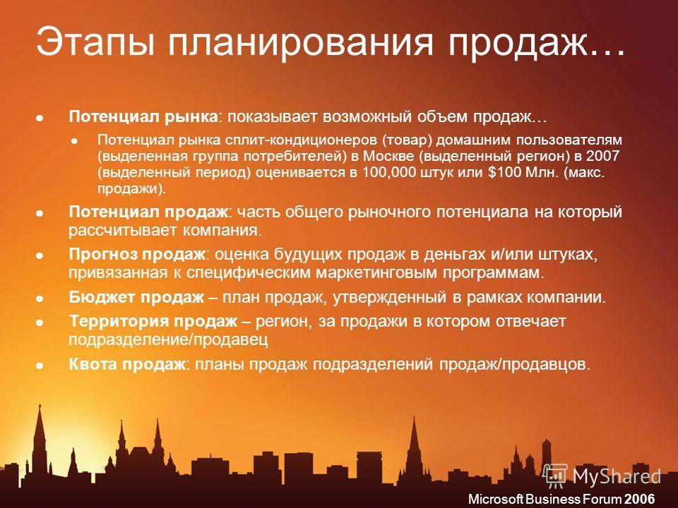 Microsoft Business Forum 2006 Этапы планирования продаж… Потенциал рынка: показывает возможный объем продаж… Потенциал рынка сплит-кондиционеров (товар) домашним пользователям (выделенная группа потребителей) в Москве (выделенный регион) в 2007 (выде