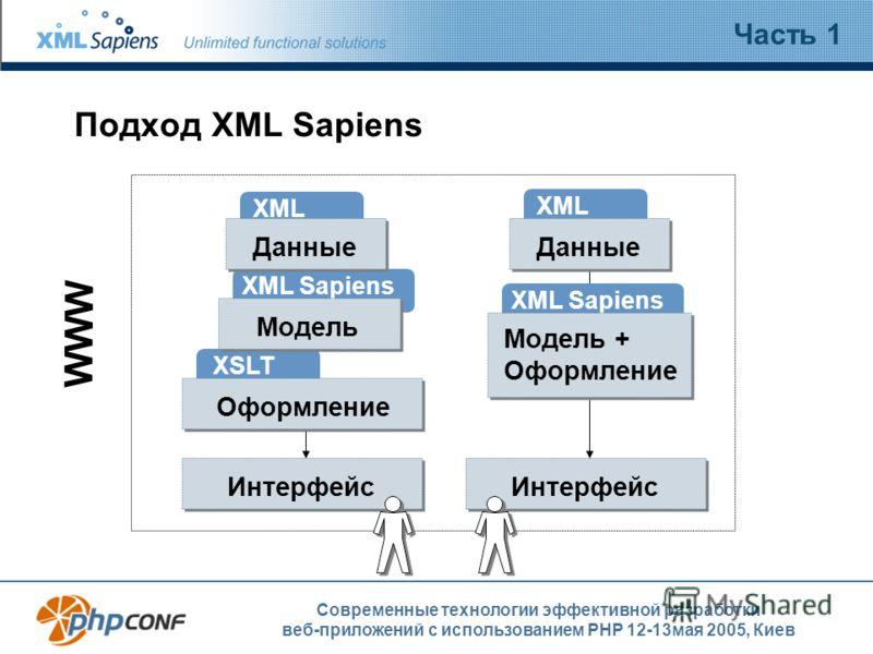 Современные технологии эффективной разработки веб-приложений с использованием PHP 12-13мая 2005, Киев Подход XML Sapiens Часть 1 Интерфейс WWW Интерфейс XML XML Sapiens XSLT Данные Модель Оформление XML Данные XML Sapiens Модель + Оформление
