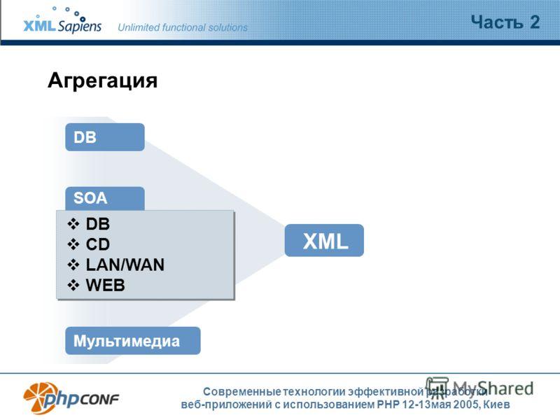 Современные технологии эффективной разработки веб-приложений с использованием PHP 12-13мая 2005, Киев Агрегация Часть 2 DB SOA DB CD LAN/WAN WEB Мультимедиа XML