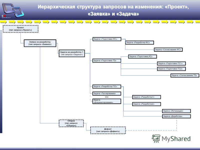 Иерархическая структура запросов на изменения: «Проект», «Заявка» и «Задача»