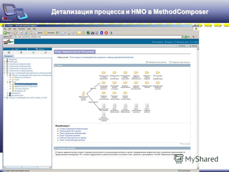 Детализация процесса и НМО в MethodComposer
