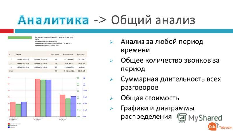 Анализ за любой период времени Общее количество звонков за период Суммарная длительность всех разговоров Общая стоимость Графики и диаграммы распределения