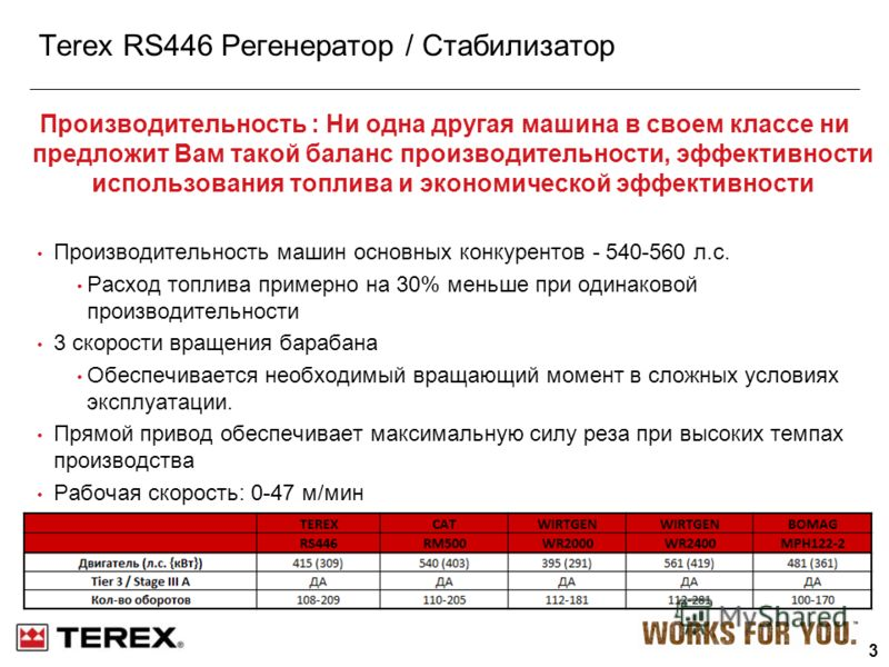 3 Terex RS446 Регенератор / Стабилизатор Производительность : Ни одна другая машина в своем классе ни предложит Вам такой баланс производительности, эффективности использования топлива и экономической эффективности Производительность машин основных к