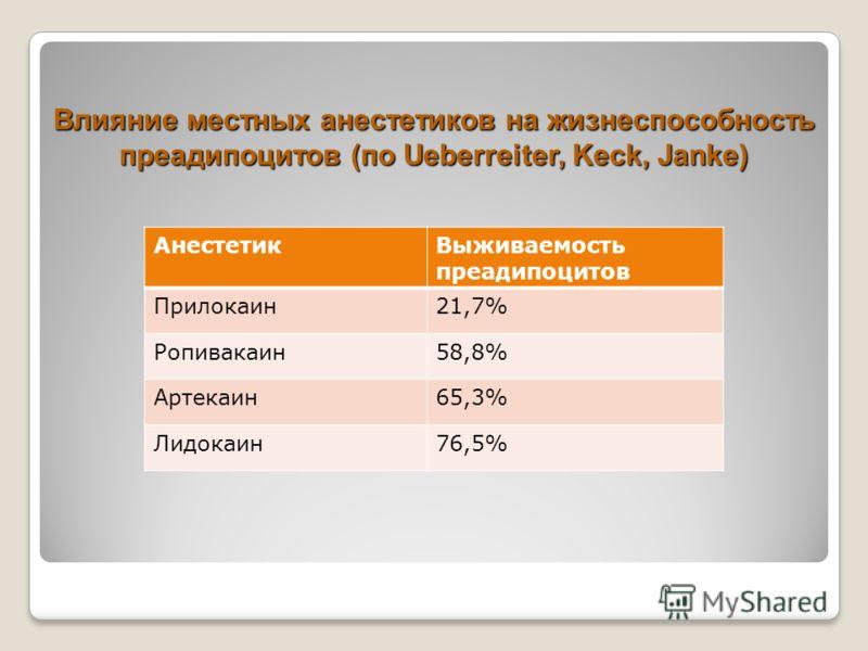 Влияние местных анестетиков на жизнеспособность преадипоцитов (по Ueberreiter, Keck, Janke) АнестетикВыживаемость преадипоцитов Прилокаин21,7% Ропивакаин58,8% Артекаин65,3% Лидокаин76,5%