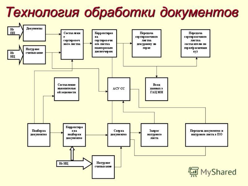 Технология обработки документов