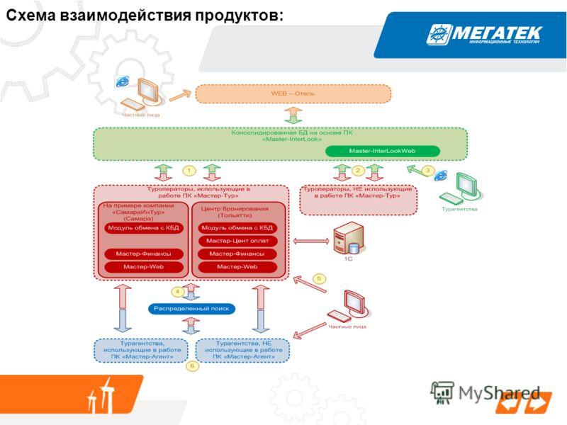 4 Схема взаимодействия продуктов: