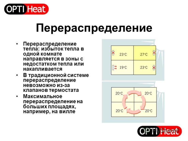 Перераспределение Перераспределение тепла: избыток тепла в одной комнате направляется в зоны с недостатком тепла или накапливается В традиционной системе перераспределение невозможно из-за клапанов термостата Максимальное перераспределение на больших