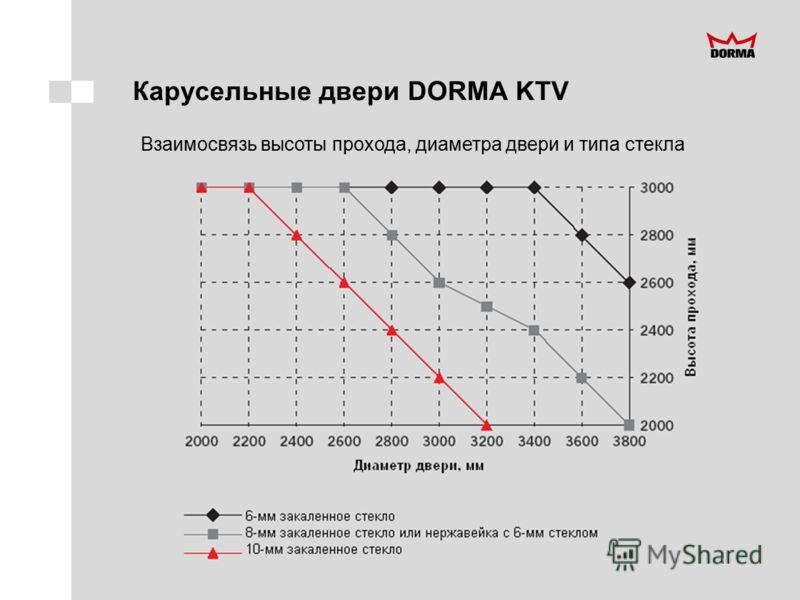 Карусельные двери DORMA KTV Взаимосвязь высоты прохода, диаметра двери и типа стекла