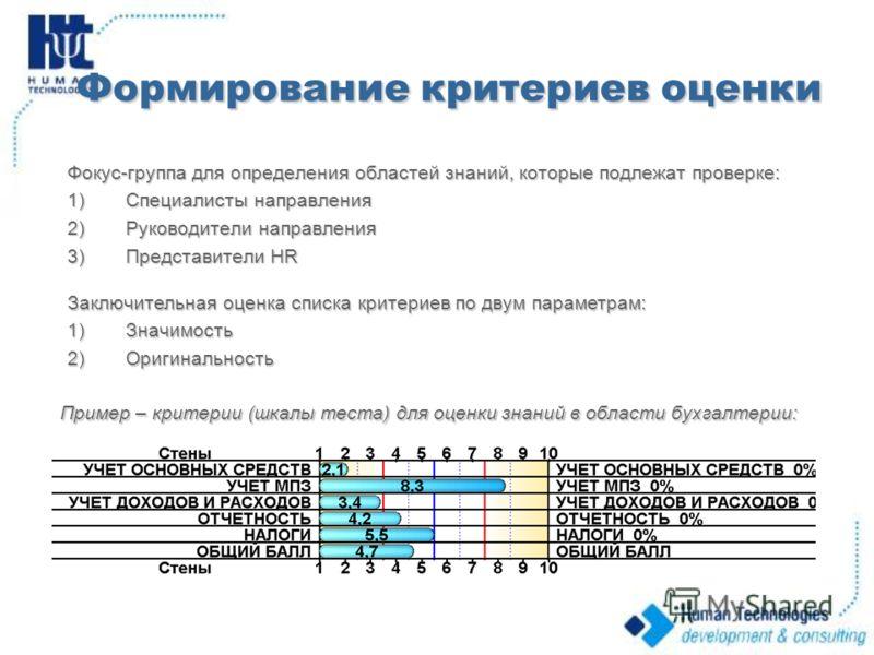 Формирование критериев оценки Фокус-группа для определения областей знаний, которые подлежат проверке: 1)Специалисты направления 2)Руководители направления 3)Представители HR Заключительная оценка списка критериев по двум параметрам: 1)Значимость 2)О