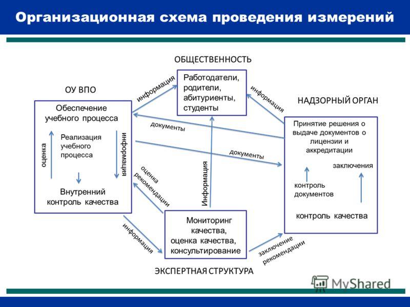 Организационная схема проведения измерений