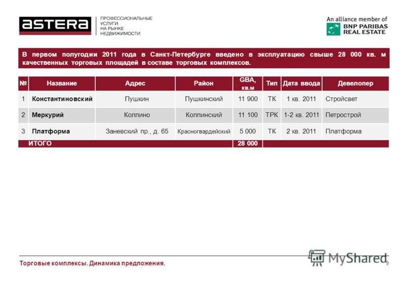 9 Торговые комплексы. Динамика предложения. В первом полугодии 2011 года в Санкт-Петербурге введено в эксплуатацию свыше 28 000 кв. м качественных торговых площадей в составе торговых комплексов. НазваниеАдресРайон GBA, кв.м ТипДата вводаДевелопер 1К