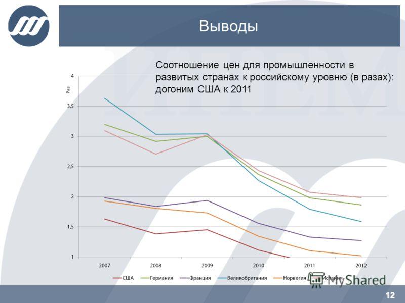 12 Выводы 12 Соотношение цен для промышленности в развитых странах к российскому уровню (в разах): догоним США к 2011