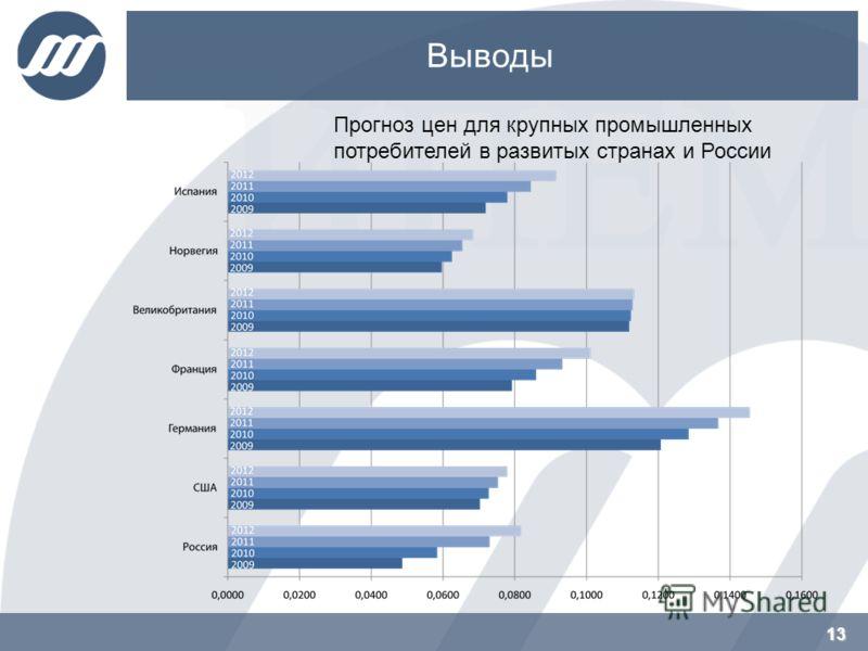 13 Выводы 13 Прогноз цен для крупных промышленных потребителей в развитых странах и России