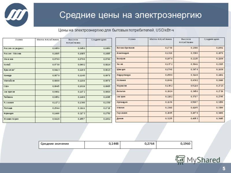 5 Средние цены на электроэнергию 5 Цены на электроэнергию для бытовых потребителей, USD/кВт-ч