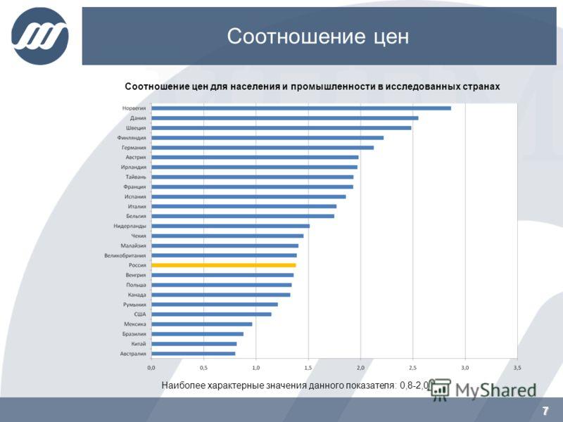 7 Соотношение цен 7 Соотношение цен для населения и промышленности в исследованных странах Наиболее характерные значения данного показателя: 0,8-2,0