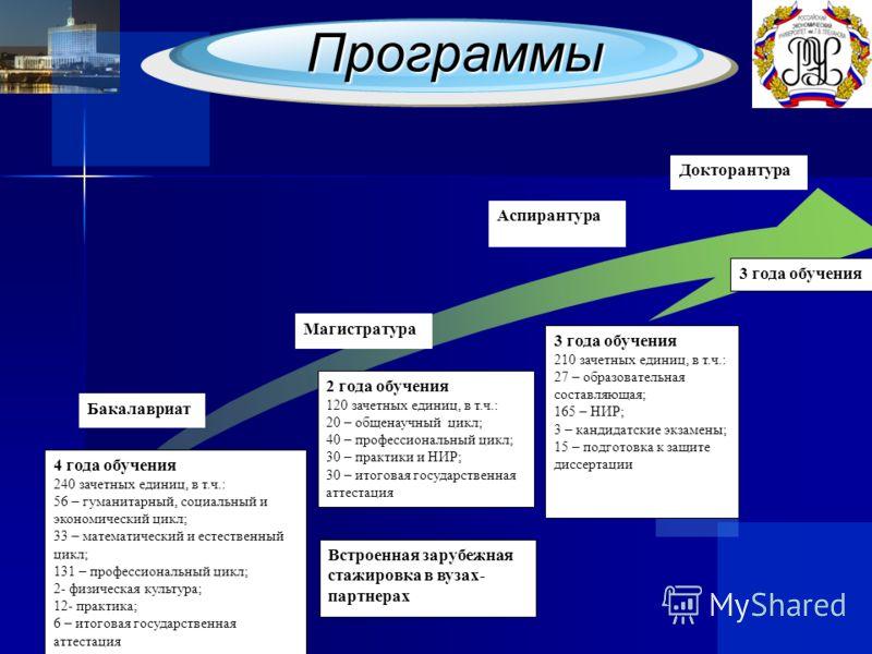 Программы Бакалавриат Магистратура Аспирантура 4 года обучения 240 зачетных единиц, в т.ч.: 56 – гуманитарный, социальный и экономический цикл; 33 – математический и естественный цикл; 131 – профессиональный цикл; 2- физическая культура; 12- практика