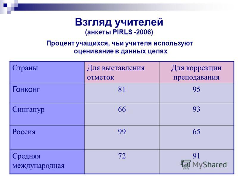 Взгляд учителей (анкеты PIRLS -2006) Процент учащихся, чьи учителя используют оценивание в данных целях СтраныДля выставления отметок Для коррекции преподавания Гонконг 8195 Сингапур6693 Россия9965 Средняя международная 7291