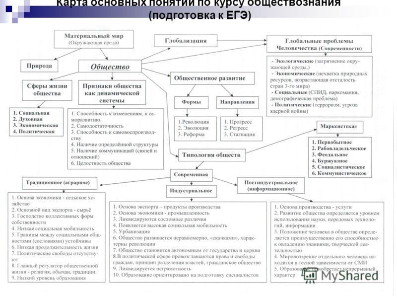 Карта основных понятий по курсу обществознания (подготовка к ЕГЭ)