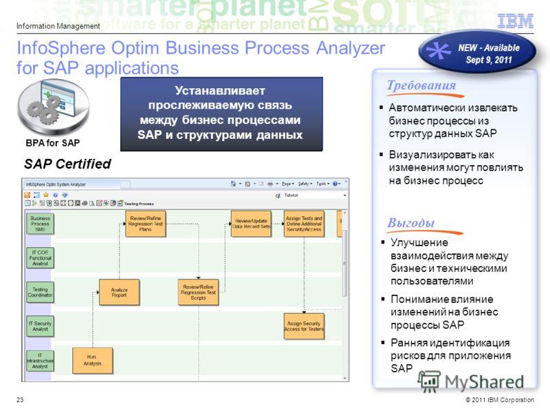 © 2011 IBM Corporation Information Management 23 InfoSphere Optim Business Process Analyzer for SAP applications Улучшение взаимодействия между бизнес и техническими пользователями Понимание влияние изменений на бизнес процессы SAP Ранняя идентификац