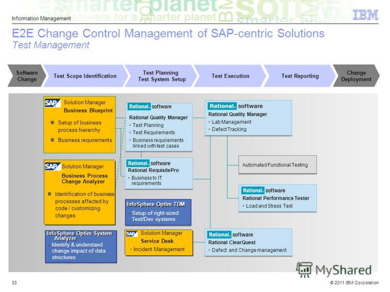 © 2011 IBM Corporation Information Management 33 E2E Change Control Management of SAP-centric Solutions Test Management Rational Quality Manager Test Planning Test Requirements Business requirements linked with test cases Rational Quality Manager Tes