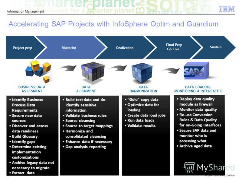 © 2011 IBM Corporation Information Management 34 Accelerating SAP Projects with InfoSphere Optim and Guardium Identify Business Process Data Requirements Secure new data sources Discover and assess data readiness Build Glossary Identify gaps Determin