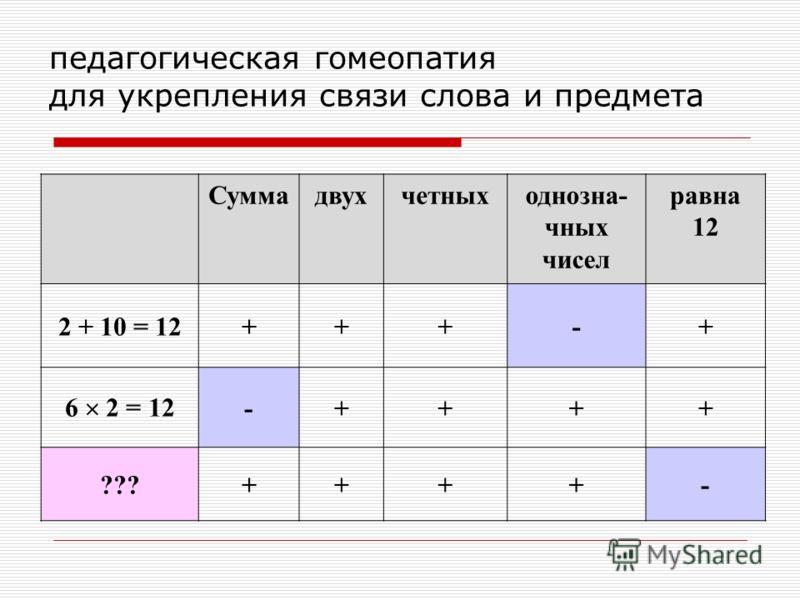 педагогическая гомеопатия для укрепления связи слова и предмета Суммадвухчетныходнозна- чных чисел равна 12 2 + 10 = 12+++-+ 6 2 = 12 -++++ ???++++-