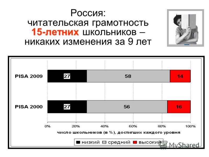 15-летних Россия: читательская грамотность 15-летних школьников – никаких изменения за 9 лет