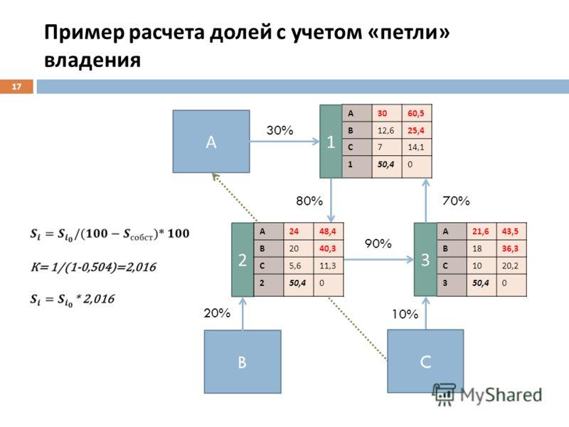 Пример расчета долей с учетом « петли » владения 17 А 3060,5 В 12,625,4 С 714,1 150,40 А 21,643,5 В 1836,3 С 1020,2 350,40 А C B 2 1 3 30% 80% 20% 10% 90% 70% А 2448,4 В 2040,3 С 5,611,3 250,40