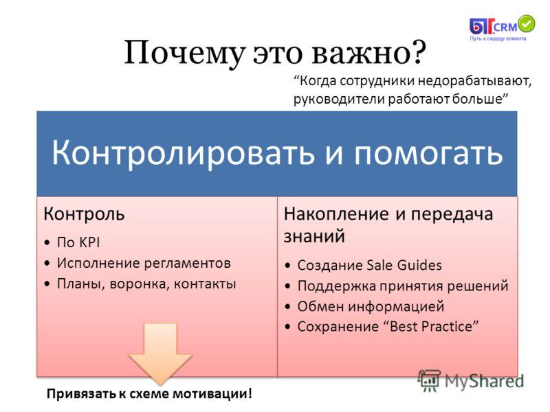 Почему это важно? Контролировать и помогать Контроль По KPI Исполнение регламентов Планы, воронка, контакты Накопление и передача знаний Создание Sale Guides Поддержка принятия решений Обмен информацией Сохранение Best Practice Привязать к схеме моти