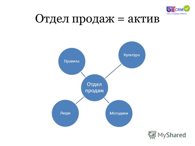 Отдел продаж = актив Отдел продаж ПравилаКультураМетодикиЛюди