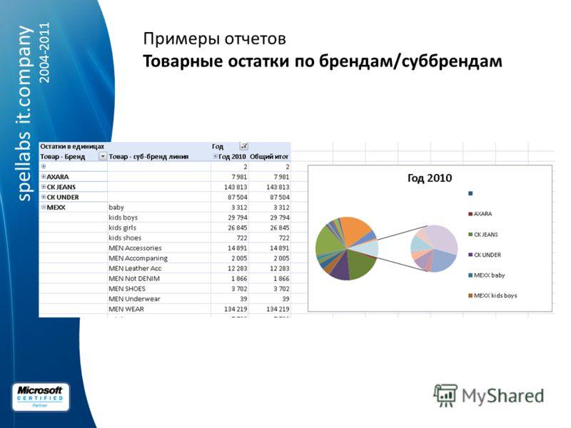 spellabs it.company 2004-2011 Примеры отчетов Товарные остатки по брендам/суббрендам