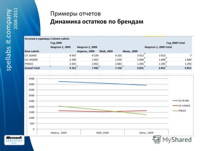 spellabs it.company 2004-2011 Примеры отчетов Динамика остатков по брендам