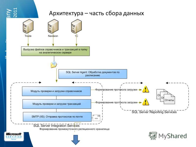 spellabs it.company 2004-2011 Архитектура – часть сбора данных