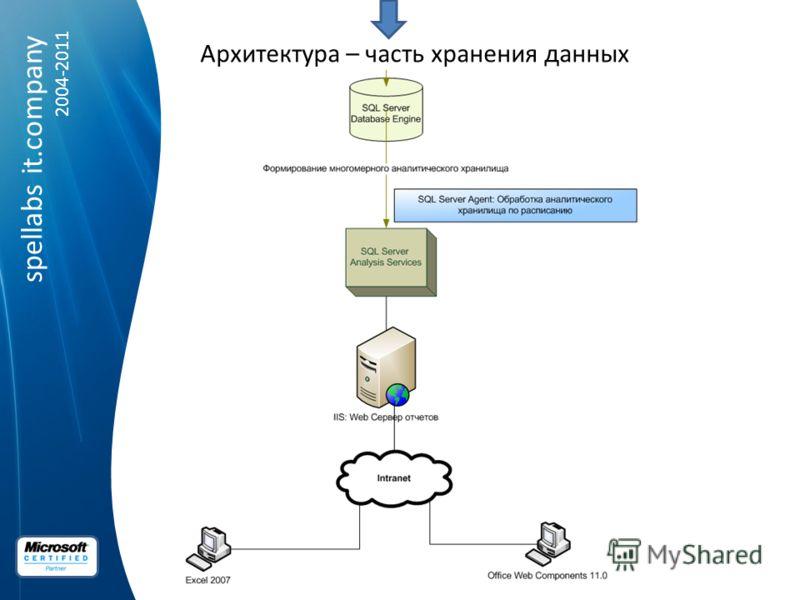 spellabs it.company 2004-2011 Архитектура – часть хранения данных