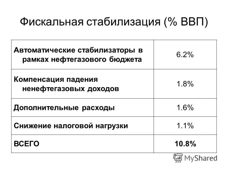 Фискальная стабилизация (% ВВП) Автоматические стабилизаторы в рамках нефтегазового бюджета 6.2% Компенсация падения ненефтегазовых доходов 1.8% Дополнительные расходы1.6% Снижение налоговой нагрузки1.1% ВСЕГО10.8%