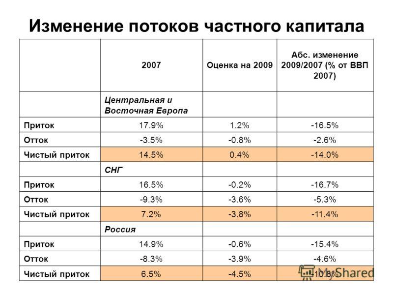Изменение потоков частного капитала 2007Оценка на 2009 Абс. изменение 2009/2007 (% от ВВП 2007) Центральная и Восточная Европа Приток17.9%1.2%-16.5% Отток-3.5%-0.8%-2.6% Чистый приток14.5%0.4%-14.0% СНГ Приток16.5%-0.2%-16.7% Отток-9.3%-3.6%-5.3% Чис