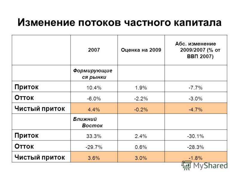 Изменение потоков частного капитала 2007Оценка на 2009 Абс. изменение 2009/2007 (% от ВВП 2007) Формирующие ся рынки Приток 10.4%1.9%-7.7% Отток -6.0%-2.2%-3.0% Чистый приток 4.4%-0.2%-4.7% Ближний Восток Приток 33.3%2.4%-30.1% Отток -29.7%0.6%-28.3%