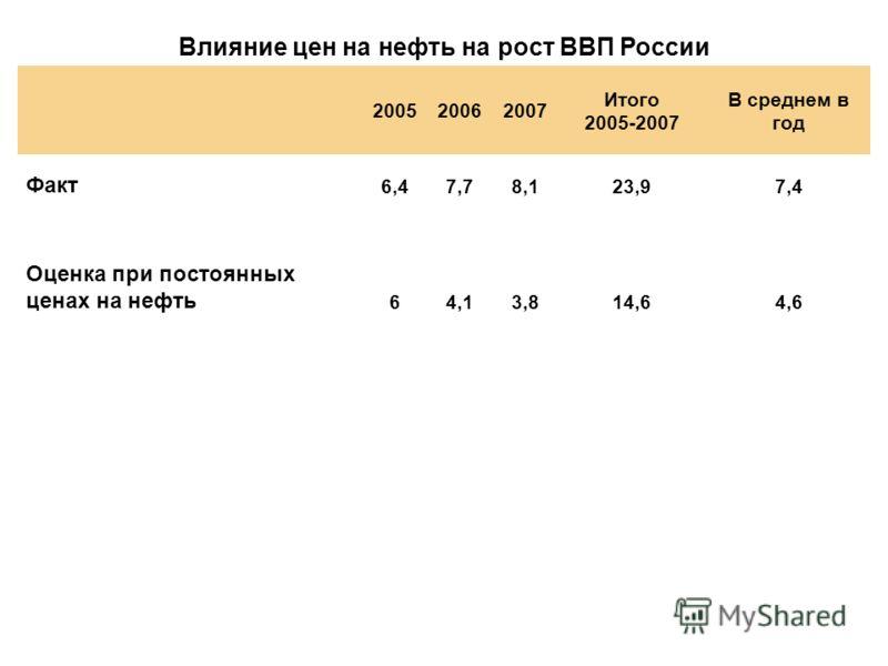 Влияние цен на нефть на рост ВВП России 200520062007 Итого 2005-2007 В среднем в год Факт 6,47,78,123,97,4 Оценка при постоянных ценах на нефть 64,13,814,64,6