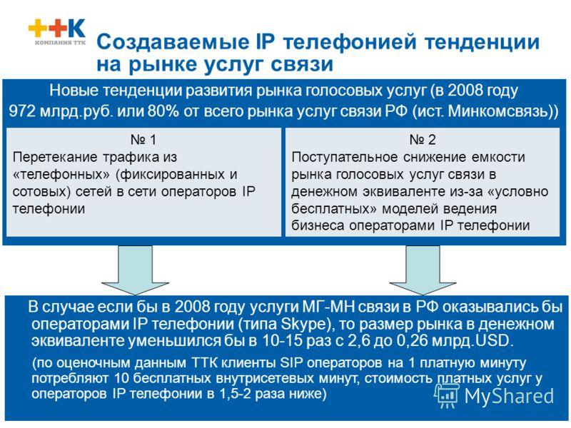 5 Новые тенденции развития рынка голосовых услуг (в 2008 году 972 млрд.руб. или 80% от всего рынка услуг связи РФ (ист. Минкомсвязь)) Создаваемые IP телефонией тенденции на рынке услуг связи В случае если бы в 2008 году услуги МГ-МН связи в РФ оказыв